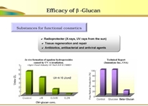 Yeast Beta Glucan in skin care
